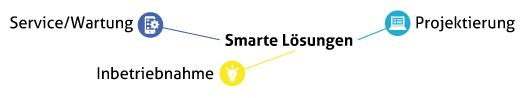 smarte-loesungen
